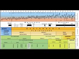 1- Cronologia e metodi