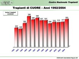 Dati completi sul rene
