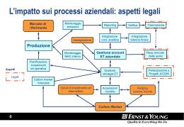 ENEL - Confindustria Vicenza