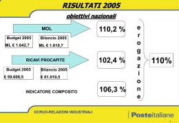 24/05 premio di produttivita` 2005 - obiettivi nazionali