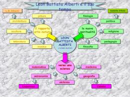 Mappa concettuale su Leon Battista Alberti