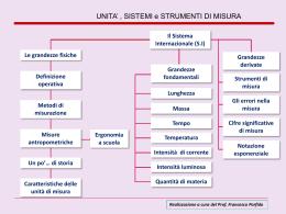 LA MISURA - Prof. PORFIDO Francesco